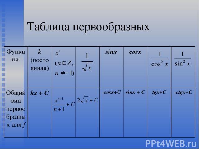 Таблица первообразных Функция k (постоянная) sinx cosx Общий вид первообразных для f kx + C -cosx+C sinx + C tgx+C -ctgx+C