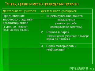 Этапы, сроки и место проведения проекта Деятельность учителя Деятельность учащих