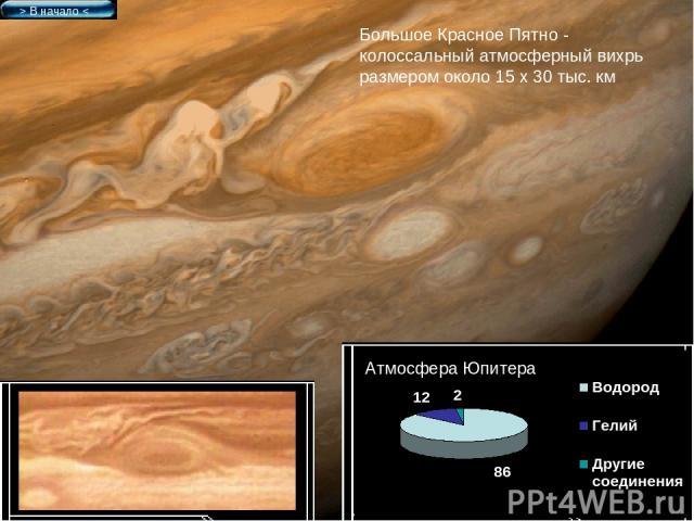 > В начало < Атмосфера Юпитера Большое Красное Пятно - колоссальный атмосферный вихрь размером около 15 х 30 тыс. км