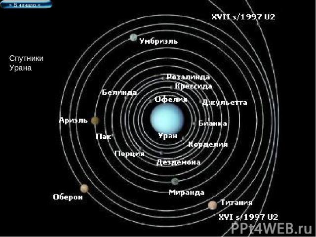 Спутники Урана > В начало