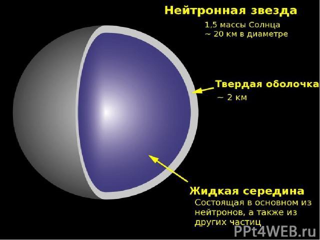 Сверхновая звезда Место сверхновых во Вселенной Согласно многочисленным исследованиям, после рождения Вселенной, она была заполнена только лёгкими веществами — водородом и гелием. Все остальные химические элементы могли образоваться только в процесс…