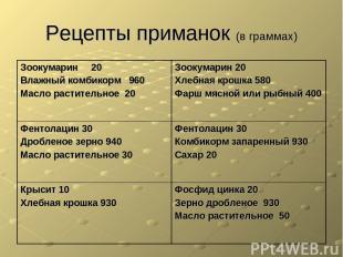 Рецепты приманок (в граммах) Зоокумарин 20 Влажный комбикорм 960 Масло раститель