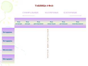 ТАБЛИЦА 6 ФАЗ ГУМОРАЛЬНЫЕ МАТРИЧНЫЕ КЛЕТОЧНЫЕ БИОЛОГИЧЕСКИЙ БАРЬЕР Фаза экскреци