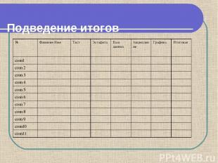 Подведение итогов № Фамилия Имя Тест Эстафета База данных Закрепление Графика Ит