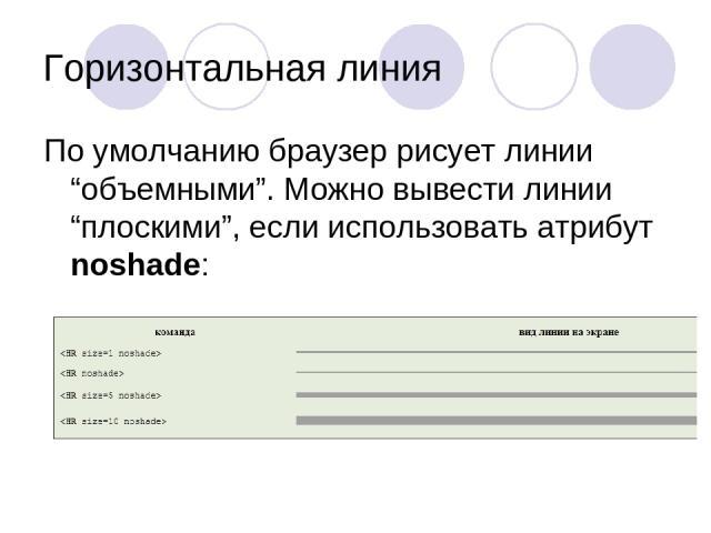 """Горизонтальная линия По умолчанию браузер рисует линии """"объемными"""". Можно вывести линии """"плоскими"""", если использовать атрибут noshade:"""