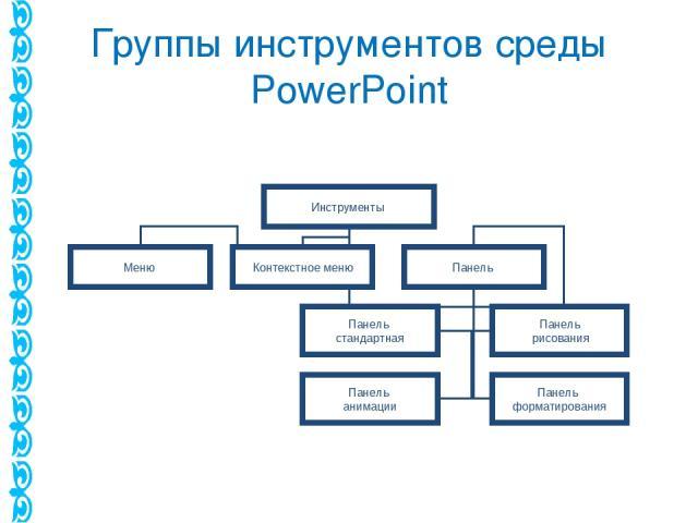 Группы инструментов среды PowerPoint