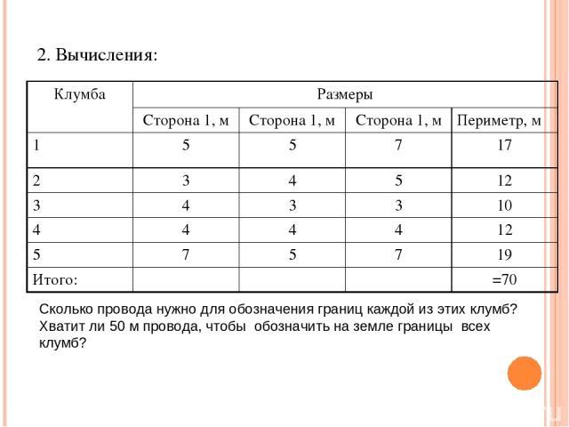2. Вычисления: Сколько провода нужно для обозначения границ каждой из этих клумб? Хватит ли 50 м провода, чтобы обозначить на земле границы всех клумб? Клумба Размеры Сторона 1, м Сторона 1, м Сторона 1, м Периметр, м 1 5 5 7 17 2 3 4 5 12 3 4 3 3 1…