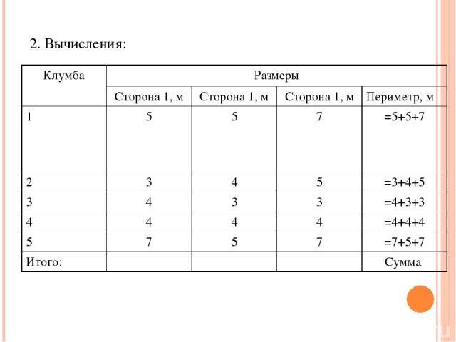 2. Вычисления: Клумба Размеры Сторона 1, м Сторона 1, м Сторона 1, м Периметр, м 1 5 5 7 =5+5+7 2 3 4 5 =3+4+5 3 4 3 3 =4+3+3 4 4 4 4 =4+4+4 5 7 5 7 =7+5+7 Итого: Сумма