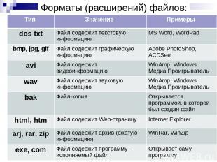 Форматы (расширений) файлов: Тип Значение Примеры dos txt Файл содержит текстову