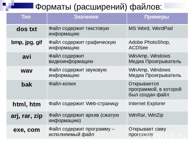 Форматы (расширений) файлов: Тип Значение Примеры dos txt Файл содержит текстовую информацию MS Word, WordPad bmp, jpg, gif Файл содержит графическую информацию Adobe PhotoShop, ACDSee avi Файл содержит видеоинформацию WinAmp, Windows Медиа Проигрыв…