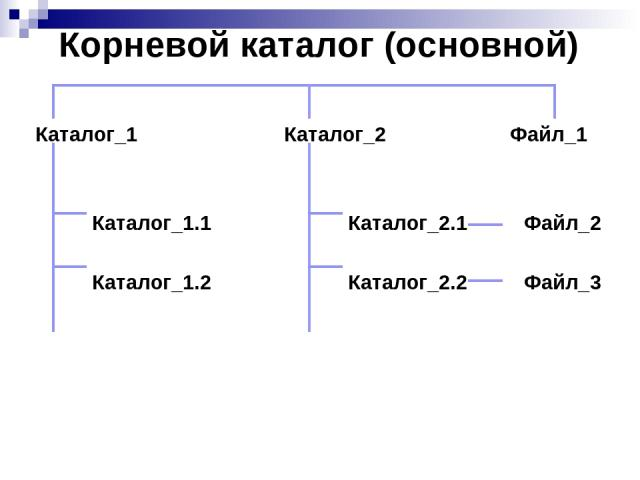 Корневой каталог (основной) Каталог_1 Каталог_2 Файл_1 Каталог_1.1 Каталог_2.1 Файл_2 Каталог_1.2 Каталог_2.2 Файл_3