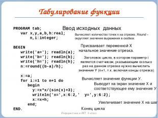 Табулирование функции Информатика и ИКТ. 9 класс Ввод исходных данных PROGRAM ta