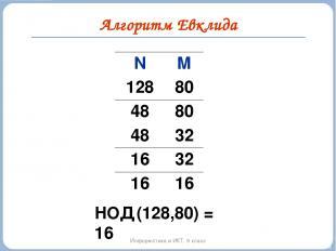 Алгоритм Евклида Информатика и ИКТ. 9 класс НОД (128,80) = 16 N M 128 80 48 80 4