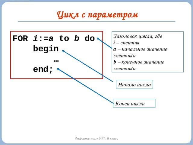 Цикл с параметром Информатика и ИКТ. 9 класс FOR i:=a to b do begin … end; Заголовок цикла, где i – счетчик а – начальное значение счетчика b – конечное значение счетчика Начало цикла Конец цикла