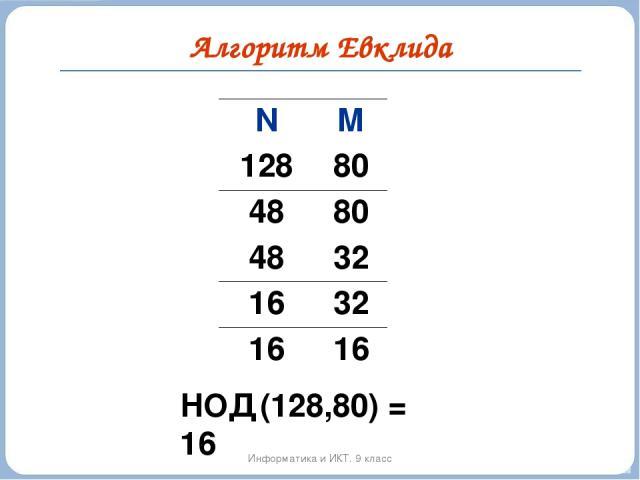 Алгоритм Евклида Информатика и ИКТ. 9 класс НОД (128,80) = 16 N M 128 80 48 80 48 32 16 32 16 16