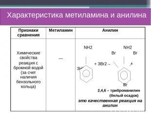 Характеристика метиламина и анилина Признаки сравнения Метиламин Анилин Химическ