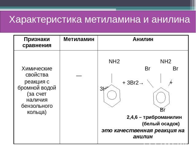 Характеристика метиламина и анилина Признаки сравнения Метиламин Анилин Химические свойства реакция с бромной водой (за счет наличиябензольногокольца) — NH2NH2 BrBr + 3Br2→+ 3HBr Br 2,4,6 –триброманилин (белый осадок) это качественная реакция на анилин