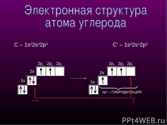 1s 2px 2py 1s 2px 2py 2pz sp3 – ГИБРИДИЗАЦИЯ 2s 2pz С – 1s22s22p2 С* – 1s22s12p3