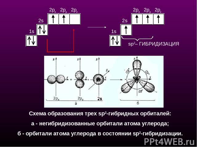 sp2– ГИБРИДИЗАЦИЯ 1s 2s 2px 2py 2pz 1s 2s 2px 2py 2pz Схема образования трех sр2-гибридных орбиталей: a - негибридизованные орбитали атома углерода; б - орбитали атома углерода в состоянии sp2-гибридизации.