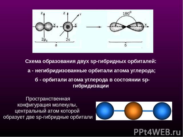 Схема образования двух sp-гибридных орбиталей: а - негибридизованные орбитали атома углерода; б - орбитали атома углерода в состоянии sp-гибридизации Пространственная конфигурация молекулы, центральный атом которой образует две sp-гибридные орбитали