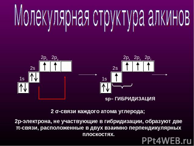 1s 2s 2px 2py 1s 2s 2px 2py 2pz sp– ГИБРИДИЗАЦИЯ 2 σ-связи каждого атома углерода; 2p-электрона, не участвующие в гибридизации, образуют две π-cвязи, расположенные в двух взаимно перпендикулярных плоскостях.