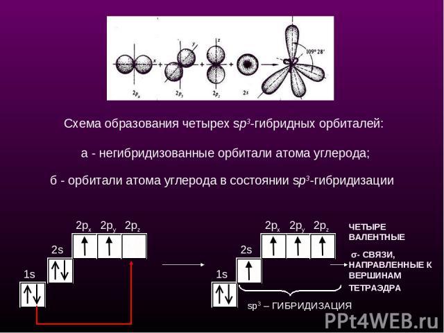 1s 2s 2px 2py 2pz 1s 2px 2py 2pz ЧЕТЫРЕ ВАЛЕНТНЫЕ σ- СВЯЗИ, НАПРАВЛЕННЫЕ К ВЕРШИНАМ ТЕТРАЭДРА sp3 – ГИБРИДИЗАЦИЯ Схема образования четырех sp3-гибридных орбиталей: а - негибридизованные орбитали атома углерода; б - орбитали атома углерода в состояни…
