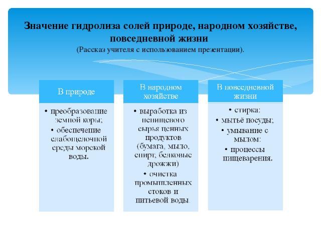 Значение гидролиза солей природе, народном хозяйстве, повседневной жизни (Рассказ учителя с использованием презентации).