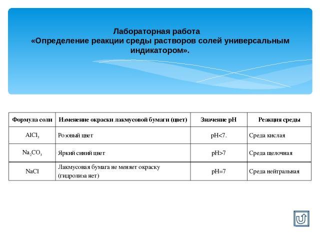 Лабораторная работа «Определение реакции среды растворов солей универсальным индикатором». Формула соли Изменение окраски лакмусовой бумаги (цвет) Значение рН Реакция среды AlCl3 Розовый цвет рН7 Среда щелочная NaCl Лакмусовая бумага не меняет окрас…