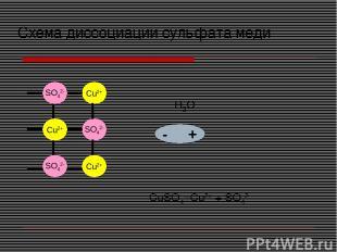 Cu2+ SO42- Cu2+ Cu2+ Cu2+ SO42- SO42- + - H2O - + - + Схема диссоциации сульфата