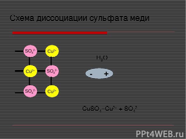 Cu2+ SO42- Cu2+ Cu2+ Cu2+ SO42- SO42- + - H2O - + - + Схема диссоциации сульфата меди CuSO4=Cu2+ + SO42-