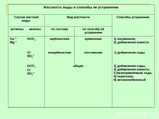 Жесткость воды и способы ее устранения Состав жесткой воды Вид жесткости Способы устранения  катионы анионы по составу по способу её устранения Са 2 + Mg 2+ НСО-3 карбонатная временная 1) нагревание, 2) добавление извести Сl - SO42- некарбонатная п…