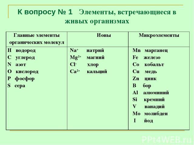 К вопросу № 1 Элементы, встречающиеся в живых организмах Главные элементы органических молекул Ионы Микроэлементы Н водород С углерод N азот О кислород Р фосфор S сера Na+ натрий Mg2+ магний Cl- хлор Ca2+ кальций Mn марганец Fe железо Co кобальт Cu …