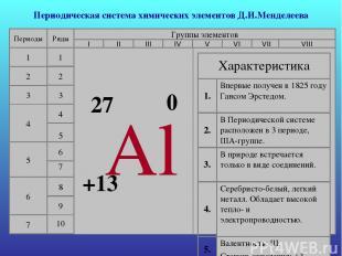 Периодическая система химических элементов Д.И.Менделеева Периоды 1 2 3 4 5 6 7