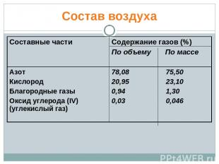 Состав воздуха Составные части Содержание газов (%) По объему По массе Азот Кисл