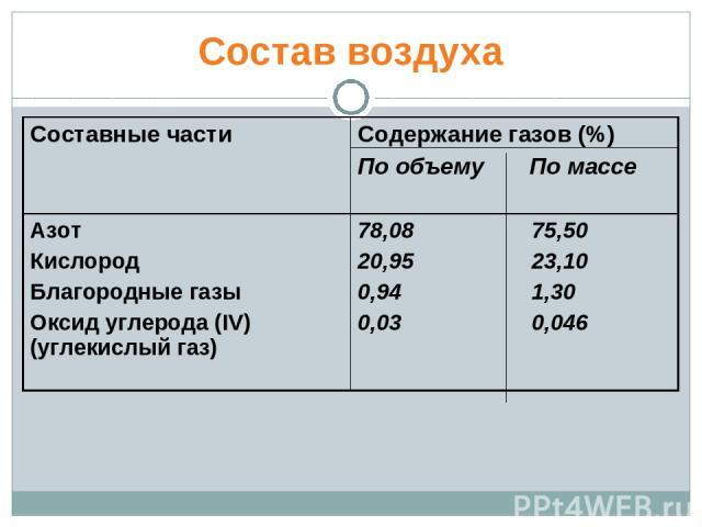Состав воздуха Составные части Содержание газов (%) По объему По массе Азот Кислород Благородные газы Оксид углерода (IV) (углекислый газ) 78,08 75,50 20,95 23,10 0,94 1,30 0,03 0,046