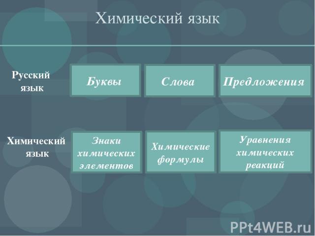 Химический язык Русский язык Буквы Слова Предложения Знаки химических элементов Химические формулы Уравнения химических реакций Химический язык