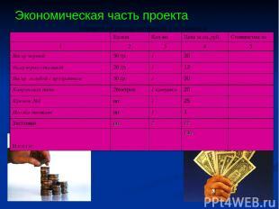 Экономическая часть проекта Определение расхода материалов и их стоимости Ед.изм