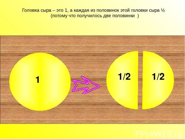 Головка сыра – это 1, а каждая из половинок этой головки сыра ½ (потому что получилось две половинки ) Головка сыра – это 1, а каждая из половинок этой головки сыра ½ (потому что получилось две половинки ). 1 1/2 1/2