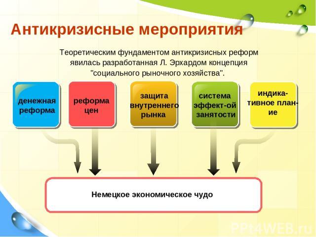 Антикризисные мероприятия реформа цен защита внутреннего рынка система эффект-ой занятости Теоретическим фундаментом антикризисных реформ явилась разработанная Л. Эрхардом концепция