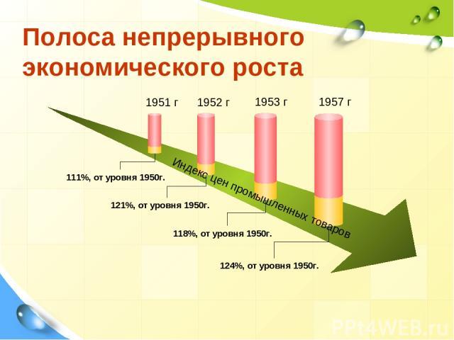 Полоса непрерывного экономического роста 1951 г 1952 г 1953 г 1957 г 111%, от уровня 1950г. 121%, от уровня 1950г. 118%, от уровня 1950г. 124%, от уровня 1950г. Индекс цен промышленных товаров