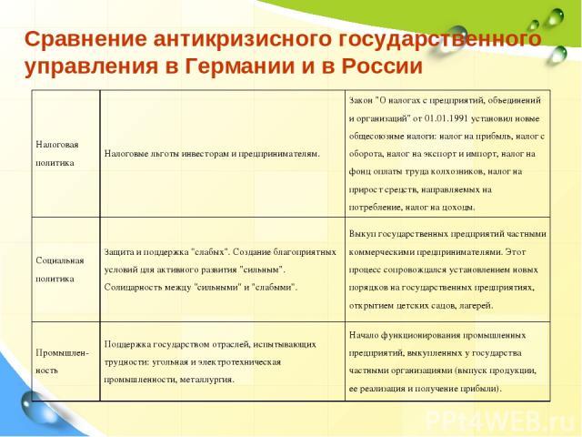 Сравнение антикризисного государственного управления в Германии и в России Налоговая политика Налоговые льготы инвесторам и предпринимателям. Закон