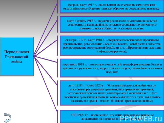февраль-март 1917 г. - насильственное свержение самодержавия, открытый раскол общества главным образом по социальному признаку; март-октябрь 1917 г. - неудача российской демократии в попытке установить гражданский мир, усиление социально-политическо…
