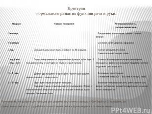 Критерии нормального развития функции речи и руки. Примечание: когда функции пал
