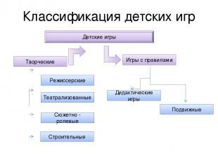 Классификация детских игр Режиссерские Театрализованные Сюжетно - ролевые Строит