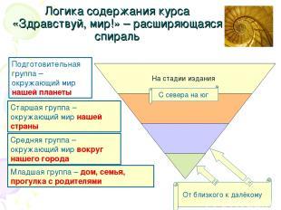 Логика содержания курса «Здравствуй, мир!» – расширяющаяся спираль Младшая групп