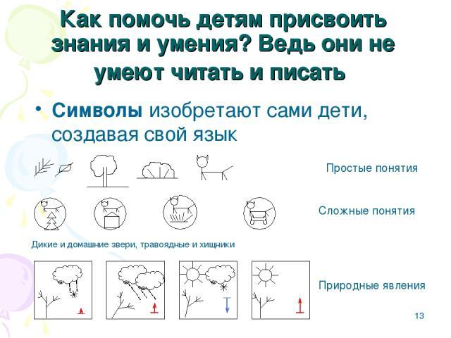 * Как помочь детям присвоить знания и умения? Ведь они не умеют читать и писать Символы изобретают сами дети, создавая свой язык Простые понятия Сложные понятия Природные явления Дикие и домашние звери, травоядные и хищники