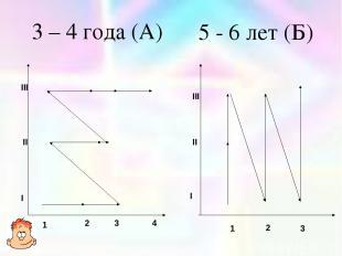 I II III 1 2 3 4 I II III 1 2 3 3 – 4 года (А) 5 - 6 лет (Б)