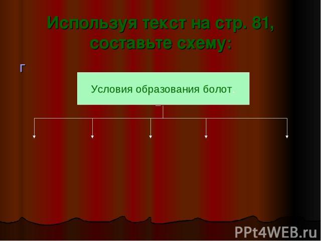 Используя текст на стр. 81, составьте схему: г Условия образования болот.