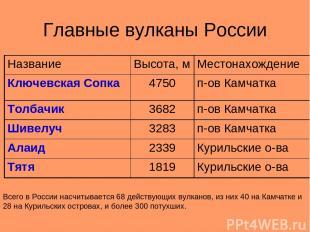 Главные вулканы России Всего в России насчитывается 68 действующих вулканов, из