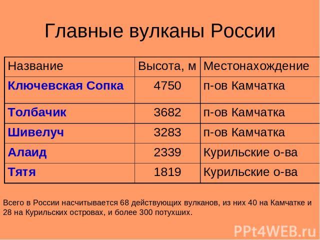Главные вулканы России Всего в России насчитывается 68 действующих вулканов, из них 40 на Камчатке и 28 на Курильских островах, и более 300 потухших. Название Высота, м Местонахождение Ключевская Сопка 4750 п-ов Камчатка Толбачик 3682 п-ов Камчатка …